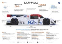 2020 MissionH24 - GreenGT LMPH2G infographie. Copyright MissionH24-GreenGT.