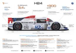 2021 MissionH24 - GreenGT H24 infographie. Copyright MissionH24-GreenGT.